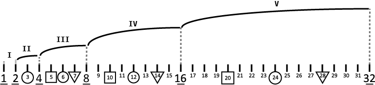 Diagramma dei primi 32 armonici.